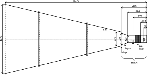 Sketch Of The Modified Pickett Horn Antenna Design Dimensions Relevant For Wave