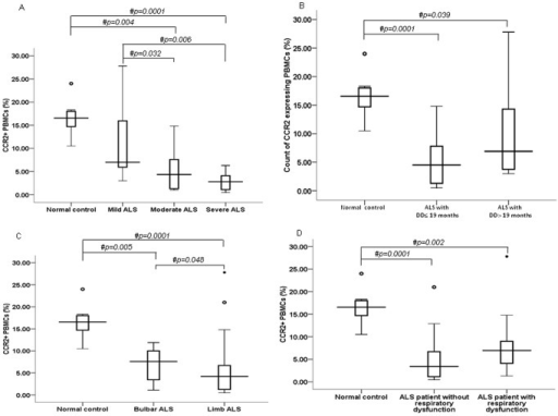 CCR2+ PBMCs in ALS patients with varying clinical characteristics.(A) Percentage (%) of PBMCs expressing CCR2 protein in ALS patients with mild, moderate and severe neurological impairments as indicated by ALSFRS-R. (B) Count (%) of CCR2+ PBMCs in ALS subjects with disease duration (DD) ≤19 months and DD>19 months. (C) Percentage (%) of CCR2 expressing PBMCs in bulbar and limb onset ALS patients. (D) CCR2+ PBMCs in ALS patients with respiratory dysfunction. In each box plot (A–D), boxes include values from first quartile (25th percentile) to third quartile (75th percentile). Lower and upper error bar refers to 10th and 90th percentile respectively. The thick horizontal line in the box represents median for each dataset. Data was collected using Flow Cytometry. A non-parametric Kruskal-Wallis H test followed by Mann Whitney U test was used to analyze the data. # indicates significant difference among the groups (p<0.05). Outliers and extreme values are shown in circles and asterisk respectively. ALS, amyotrophic lateral sclerosis; ALSFRS-R, ALS functional rating score-revised; CCR2, chemokine receptor 2; DD, disease duration; PBMCs, peripheral blood mononuclear cells.