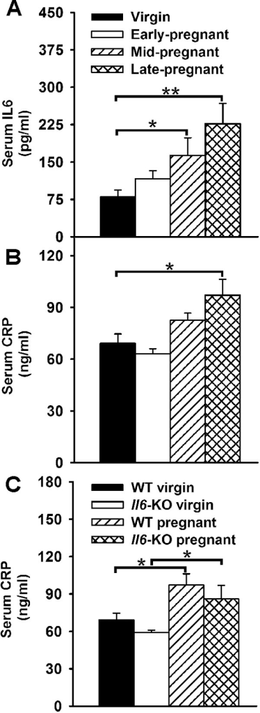 Serum IL6 and CRP levels during pregnancy in WT and Il6-KO mice.A–B. Serum IL6 (A) and CRP (B) levels as assessed by ELISA in virgin and pregnant WT mice at gestational days 7, 13 and 18 (n = 6–7). D. Serum CRP levels in virgin and late pregnant WT and Il6-KO mice. Data are expressed as mean ± SEM. One-way ANOVA, *P<0.05, **P<0.01.