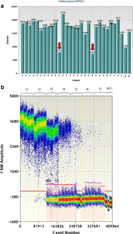 Evaluation of the droplet digital PCR method for quantification of linearized plasmid pNIM-003, digested by EcoR1 with AOB PCR assay