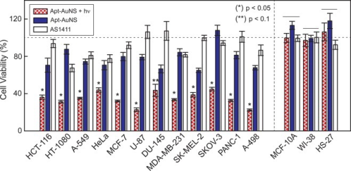 Light-triggered release of Apt from AuNS increasesthe percentagecell death. Cell viability analysis showed a 70% decrease of cellviability after aptamer release. Approximately 25% decrease in cellviability after treated with Apt-AuNS. Cancer cells treated with 450nM of free AS1411 showed reduced effects on cell death (less than10%) compared to those treated with 0.3 nM Apt-AuNS (33 nM AS1411)and three times lower than that from light-triggered treatment. Nosignificant cell death was observed in any of the normal cell lines. p-values were determined using a one-way ANOVA test. Linesover bars indicate groups that are not significantly different. (*)and (**) indicate p < 0.05 and p < 0.1, respectively.