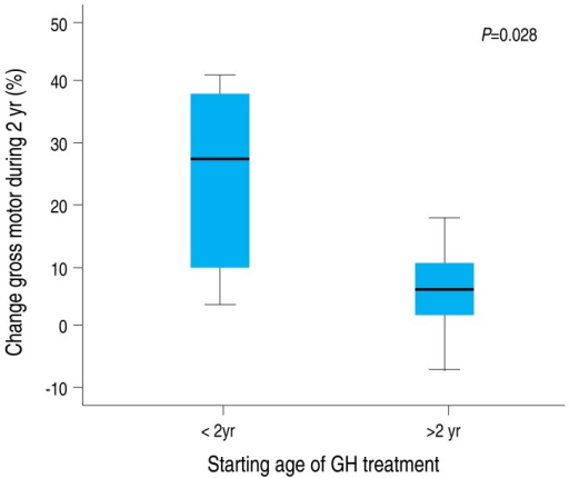 Effect of growth hormone (GH) treatment on fine motor development in Prader-Willi syndrome by age at the start of GH treatment.