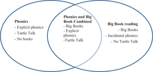 Diagram of differences among phonics, Big Book, and combined (BB/EP) strategies.