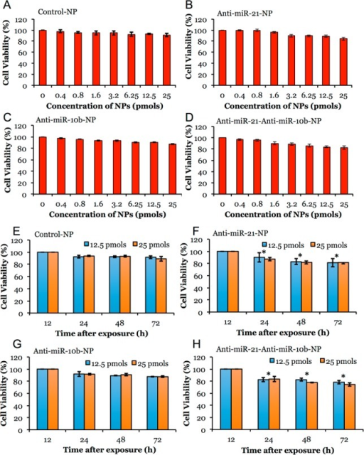 Cytotoxicity evaluation of various antisense-miRNAs loaded PLGA-b-PEG-NPs in MDA-MB-231-Fluc-eGFP cells by MTT assay. (A–D) Cells treated with 0 to 25 pmol/mL miRNA equivalent of control NPs, antisense-miR-21 and antisense-miR-10b individually-and coloaded NPs for 24 h and assessed for cytotoxicity by MTT assay. (E–H) Cells treated with 12.5 and 25 pmol/mL miRNA equivalent of control NPs, antisense-miR-21 and antisense-miR-10b individually-and coloaded NPs for various time points (24–72 h) and assessed for cytotoxicity by MTT assay. Error bars are SEM of three determinants (*p < 0.05).