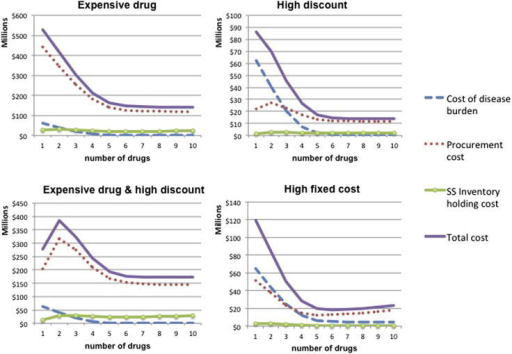 Medium endemicity: Relevant costs as a function of drugs employed for different drug cost parameters (price, volume discount, fixed cost).