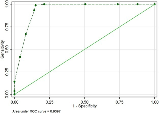 ROC curve of RDT performance with plotted points of considered enzyme activity.