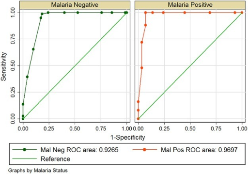 Area under the Receiver Operator Characteristics (ROC) curve for G6PD RDT performance considering malaria status of participants.