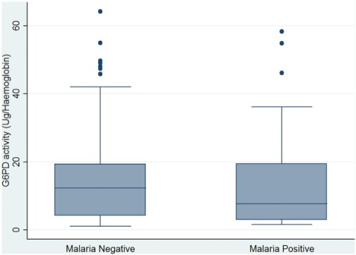 Estimates of G6PD enzyme activity levels by malaria parasite status.