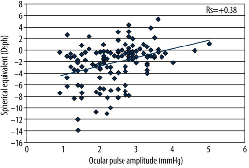 Ocular pulse amplitude and spherical equivalent.