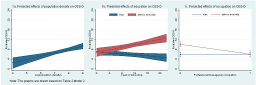 Estimated effects of county population density and individual education and occupation on CES-D scores.