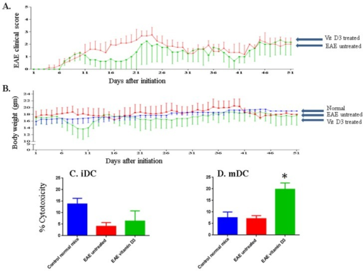 Vitamin D3 ameliorates the clinical score in mice with EAE and induces NK cell lysis of DCs. EAE clinical score in mice injected IP with vehicle (red line) or mice injected IP with vitamin D3 (green line) for 51 days (A). The body weight of untreated EAE mice (red line), vitamin D3 treated mice (green line), or normal mice where no disease was induced (blue line) was also examined (B). Mean ± SEM of 3 female mice ages 4–6 weeks from each group at each time point is shown. Vitamin D3 increases NK cell lysis of DCs. NK cells isolated from normal mice, EAE untreated mice or mice injected IP with vitamin D3, were examined for their ability to lyse iDCs (C) or mDCs (D). Immature DCs were generated by isolating bone marrow cells day 7 after initiation of the disease and then incubating them in vitro with murine GM-CSF plus IL-4 for 5 days (Figure 1). The cells were then incubated for an additional 2 days with LPS to generate mature DCs. E:T ratio is 50:1. Significant values were calculated using one-way ANOVA. * P < 0.001.