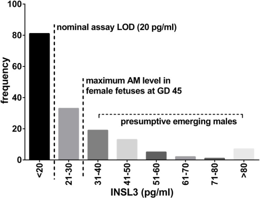 Frequency histogram for INSL3 concentration in amniotic fluid (AM) from all GD30 fetuses, irrespective of fetal sex.LOD, limit of assay detection.