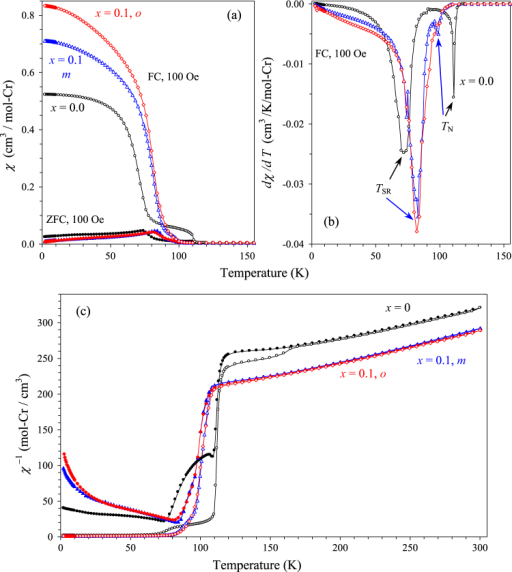 Magnetic properties of BiCr1−xGaxO3 (x = 0, m—0.1 and o—0.1). (a) ZFC (filled symbols) and FC (empty symbols) dc magnetic susceptibility curves measured at 100 Oe. (b) FC dχ/dT versus T curves at 100 Oe; peaks define phase transition temperatures. (c) ZFC and FC χ−1 versus T curves measured at 100 Oe.