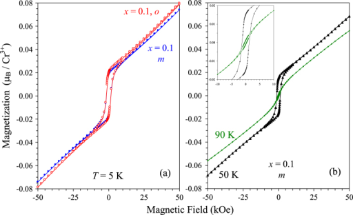 (a) Isothermal magnetization curves of m-BiCr0.9Ga0.1O3 and o-BiCr0.9Ga0.1O3 at 5 K. (b) Isothermal magnetization curves of m-BiCr0.9Ga0.1O3 at 50 and 90 K. Insert shows details near the origin.