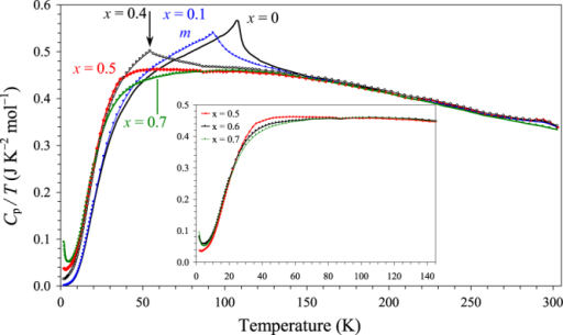 Specific heat data of BiCr1−xGaxO3 at 0 Oe plotted as Cp/T versus T. The vertical arrow shows the Néel temperature (TN) of BiCr0.6Ga0.4O3. The insert gives a fragment of the Cp/T versus T curves of BiCr0.5Ga0.5O3, BiCr0.4Ga0.6O3 and BiCr0.3Ga0.7O3.