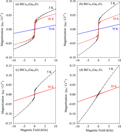 Isothermal magnetization curves of (a) BiCr0.6Ga0.4O3 (R3c) at 5, 30 and 70 K, (b) BiCr0.5Ga0.5O3 (R3c) at 5, 30 and 70 K, (c) BiCr0.4Ga0.6O3 (R3c) at 5 and 30 K and (d) BiCr0.3Ga0.7O3 (R3c) at 5 and 30 K.