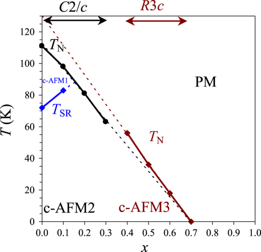 Magnetic phase diagram of BiCr1−xGaxO3. TN is the Néel temperature, TSR is temperature of a spin-reorientation transition, PM is a paramagnetic phase and c-AFM is a canted antiferromagnetic phase.