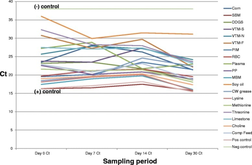 Change in mean PEDV Ct levels of non-treated ingredientsthroughout the sampling period. This figure depicts the changeover time in Ct values in the non-treated (saline placebo)ingredient samples collected during the study period. Allingredients were determined to be PCR-negative prior toinoculation. After PEDV inoculation, Ct levels ranged acrossingredients from a low of 16.26 (SBM) to a high of 35.98 (soyoil). Note the consistent trend of Ct across the ingredientpanel, indicating that PEDV quantity in all ingredients isremaining relatively constant over time, as expected in theabsence of intervention