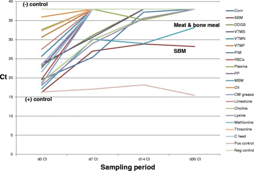 Change in mean PEDV Ct levels of liquid antimicrobialtreated ingredients throughout the sampling period. In contrastto Fig. 1, this graphdepicts the change over time in Ct values following treatmentwith LA. Note the consistent trend of Ct across the ingredientpanel in the direction of the complete feed negative control(Ct = 38), indicating that PEDV quantity in all ingredients isdecreasing over time. At day 30PI, 16 of the 18 selectedingredients have become PCR-negative, with the exception of SBM(Ct = 28.22) and meat and bone meal (Ct = 33.28). In addition,all ingredients were VI-negative on day 1 following LAapplication