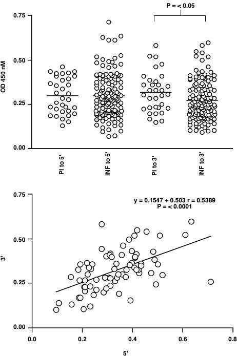 ELISA analysis of the IgG response to recombinant Ov-CHI-1 5' or 3' antigen in human onchocerciasis. Figure 4A: Comparison of the response in the sera of infected (INF) and putatively immune (PI) individuals. Figure 4B: The relationship of response to 5' antigen and 3' antigen for individual sera. The line of liner regression is shown for data sets in which there is a statistically significant correlation between responses to the two antigens (determined by Spearman's Rank Correlation Coefficient).