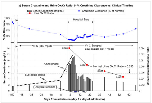 Serum creatinine, urine oxalate:creatinine ratio, and creatinine clearance vs. clinical timeline. (a) The chart shows the trend of serum creatinine (gray bars, with the values shown on the left axis), starting from a baseline of 1.2 mg/dL just over 4 months ago, gradually increasing up to 3.1 mg/dL 8 days ago, and rapidly increasing to 8.4 mg/dL on admission (day 0). The urine oxalate:creatinine ratio (red squares connected by lines, with values shown on the right axis) clearly shows hyperoxaluria at admission (0.084 at day 1, compared to a normal of 0.035). Vitamin C was stopped on day 4, and creatinine started improving after 2 days. (b) Renal function in terms of creatinine clearance (% of normal) is also shown.
