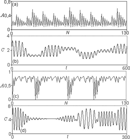 Dynamical patterns in the DMNs formed by two subsystems represented in the figure 1.(a) Periodic transitions in the mean amplitude A0 of the MSb1, and (b) their corresponding cycle of the different periodic behaviors belonging to the activity of the own metabolic subsystem; the δ threshold value is δ = 0.3, which represents the level of the covalent regulatory activity. (c) Complex periodic transitions in the mean amplitude A0 in the MSb2 for δ = 0.83 and (d) their corresponding patterns of its activity showing cycles of periodic oscillations with a steady state. The mean amplitude A0 is represented as a function of the number of transitions N. The activity C (sequences of periodic or stationary patterns) developed by each metabolic subsystem is represented as a function of the time t.