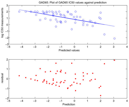 Distribution of residuals for GAD65. Values of half maximal inhibitory concentration are plotted for glutamic acid decarboxylase (GAD65) together with calculated residuals. The top panel is the plot of IC50 against prediction for GAD65; the bottom panel shows the distribution of the residuals.