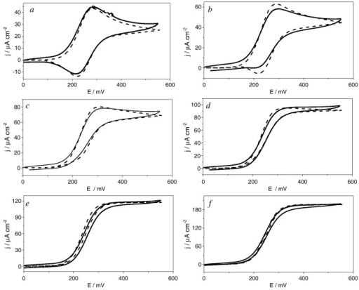 Comparison of experimental (full line) and numerical simulations (dotted line) of cyclic voltammograms for mΣ = 1.0 mM; in 0.1 M NaH2PO4/Na2HPO4 + 0.1 M NaCl buffer solution of pH 7.0, scan rate 5 mV s− 1. From a to e same enzyme concentration eΣ = 1.6 μM and different d-glucose concentrations (mM): a) 0.7; b) 1.4; c) 2.8; d) 7.0; e) 33.6; f) eΣ = 4.72 μM and s∞ = 50.0 mM.