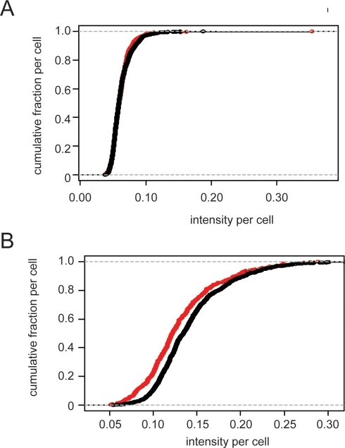 Distribution of c-Jun and p73 levels in LNCaP cells cocultured with HUVECs.Cumulative plots of c-Jun (panel A) and p73 (panel B) in adjacent and non-adjacent LNCaP cells (red and black, respectively). Data are from single wells, the ratio of c-Jun expression for the well analyzed in this figure was 0.9952, and that of p73 expression was 0.9155.