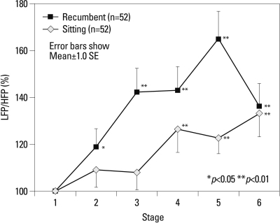 Relative changes (%) in LFP/HFP of sitting and recumbent postures for each stage, which lasted for five minutes. The * and ** indicate statistically significant changes between stage 1 and other stages for sitting and recumbent postures.