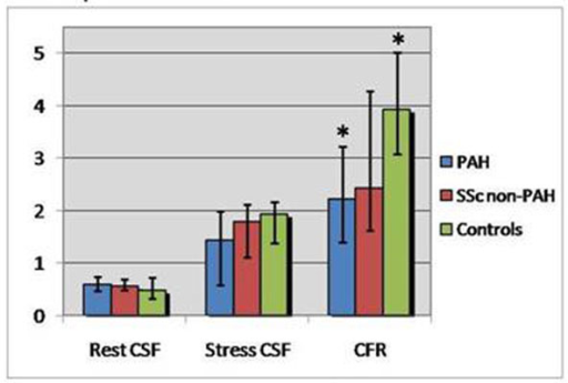 Resting and Stress Coronary Sinus Flow and Coronary Flow Reserve. Bar graphs demonstrate median values and 25th-75th percentiles (error bars) for resting CSF (left), stress CSF (middle) and CFR (right) for each group. Values for PAH patients are shown in blue, those for SSc non-PAH patients in red and those for the control group in green. PAH patients demonstrated a trend toward higher resting and lower stress CSF as well as a significantly lower CFR (*p=0.008) compared to healthy controls. The Non-PAH group demonstrated values in-between those for PAH patients and controls.