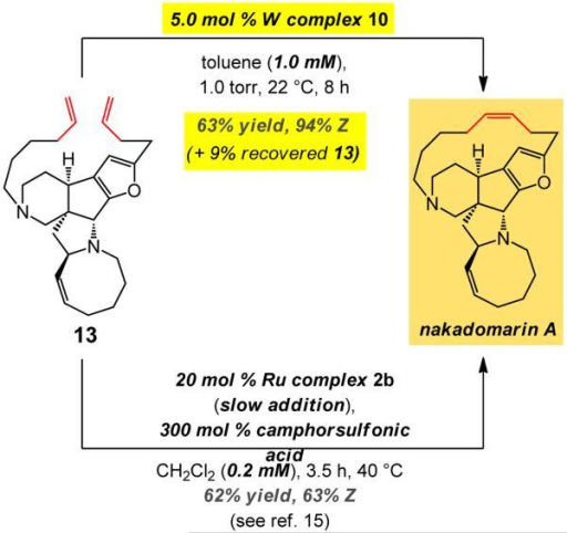 Total synthesis of nakadomarin A realized through late-stage tungsten-catalyzed RCM of pentacyclic 13 and comparison with results delivered by Ru catalystsRCM of the strained 13 with tungsten complex 10 affords the natural product in 63% yield (69% based on recovered substrate) and 94% Z selectivity. This is in contrast to previous attempts, the best of which involves 20 mol % of a Ru carbene added slowly to a highly dilute solution (0.2 mM) to generate only 63:37 Z:E mixture.