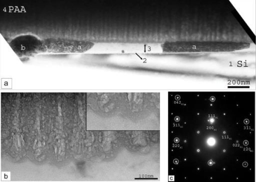 Cross-sectional bright-field TEM images (panels (a), (b)) and the corresponding electron diffraction pattern (panel (c)) (sample PAA/S-15 min/Si). In this sample the anodization was stopped before the abrupt current increase in the anodization current. In panel (a), we reveal an amorphous layer (indicated by 2) on the Si substrate (indicated by 1). On top of this thin amorphous layer, there is another layer (layer 3) in which we identify different round-shaped multi-phase clusters of Pt-Al-Si (indicated by b) and Al nanocrystals (indicated by a). In panel (b), the pores of the PAA film are shown in larger magnification, while the inset illustrates the barrier layer at the bottom of the pores. The electron diffraction pattern of panel (c) reveals that some of the Al nanocrystals are in very good epitaxial relationship with the Si substrate.