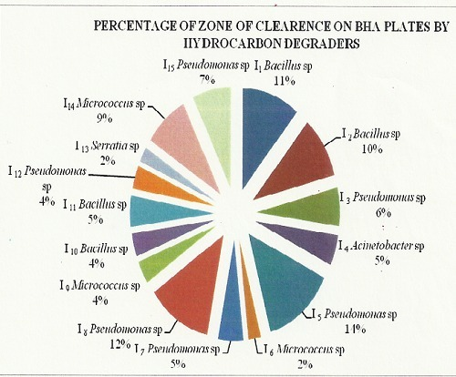 Percentage of zone of clearance on BHA plates byhydrocarbon degraders.