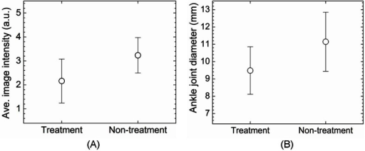 (A) Average photoacoustic image intensities in the treated vs. the untreated arthritic ankle joints. (B) Average diameters of the treated vs. the untreated arthritic ankle joints.