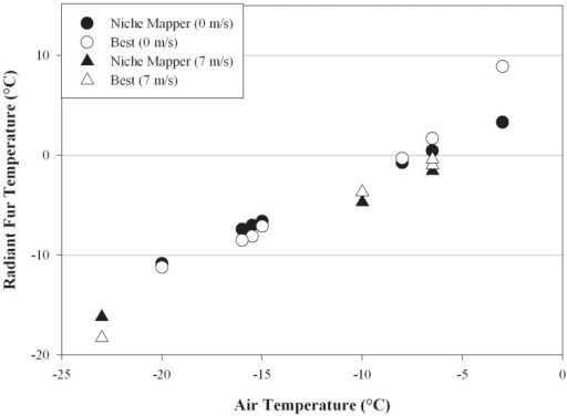 Radiant fur temperature comparison.Comparison of radiant fur temperatures as measured by Best [48] using captive bears and Niche Mapper predictions for a model bears of the size under the same ambient temperatures for no wind and 7 m/s wind speed. To simulate the treadmill activity in the Best study, Niche Mapper targeted a metabolic rate 2.5× expected basal metabolic rate from the mouse to elephant curve. Comparisons were similarly close at 4 m/s wind speed (not shown).