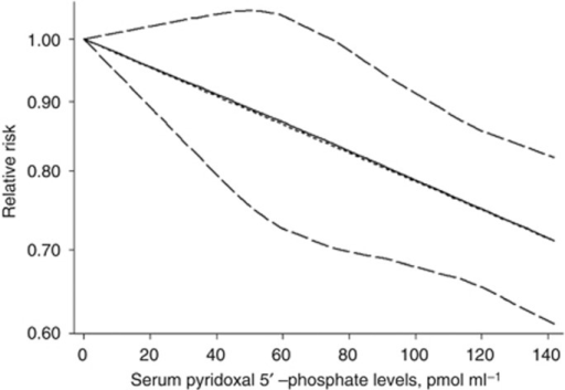 an analysis of vitamin b12
