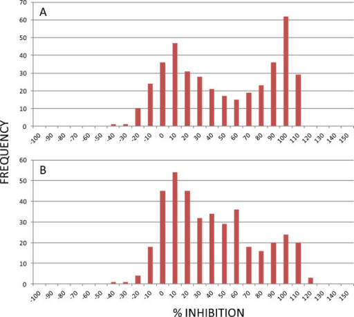 Compound activity distribution against early (I-III) and late (IV-V) stage gametocytes. Normal distribution of the activity of MMV malaria box compounds against the early (A) and late (B) stage gametocytes was not observed as the compound set has an asexual bias.
