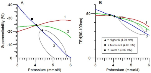 Potassium dependence of 2 nerve excitability measurements predicted by Models 1 (red line), 2 (green line) and 3 (blue line) compared with mean measurements for Higher K (▴), Medium K (•) and Lower K (▪) groups, and ellipse representing 1 SD limits for 9 patients with chronic renal failure (reproduced from Kiernan et al.).9Only Model 3 predicts an appropriate drop in superexcitability with increasing potassium level.