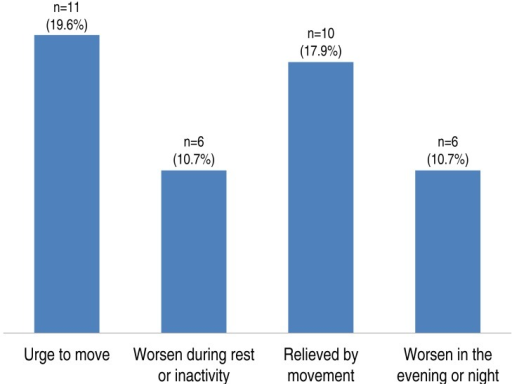 "Prevalence of restless legs syndrome (RLS)-related symptoms in study patients. Twenty-four patients had symptoms of RLS. The symptoms ""an urge to move the legs"" and ""relief by movement"" were most common, followed by ""worsening during rest"" and ""worsening in the evening or night."""