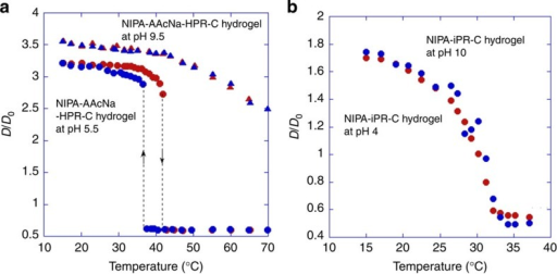 Swelling behaviours of the polyelectrolyte hydrogels using nonionic PR cross-linker and the hydrogels using ionic PR cross-linker.The degree of swelling D/D0 for the (a) NIPA–AAcNa–HPR-C hydrogel with 0.65 wt% of HPR-C during both heating (red) and cooling (blue) processes, and (b) NIPA–iPR-C hydrogel with 0.80 wt% of iPR-C during heating process in aqueous solutions with different pHs as a function of temperature. D and D0 denote the gel diameters at equilibrium and on synthesis, respectively.