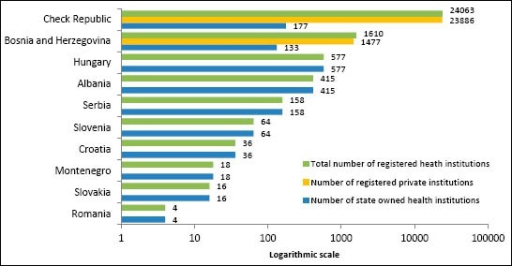 Number of health facilities by type of sector in the countries of South Eastern Europe