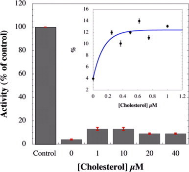 Dependence of NADPH oxidase activity as a function of cholesterol concentration in the absence of arachidonic acid. Membrane fractions (2 nM Cyt b558) with trimera 200 nM were incubated 4 min in presence of different concentrations of cholesterol. Control experiment representing 100% (68 mol O2•−/s/mol Cyt b558) of the activity was realized in presence of 40 µM AA and in absence of cholesterol. The rates of superoxide production were measured as described in Materials and methods. The data are the average of 3 independent measurements±SEM.