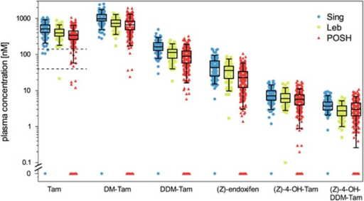 Metabolic profiling for tamoxifen (Tam) and five measured metabolites, N-desmethyltamoxifen (DM-Tam), N,N-didesmethyltamoxifen (DDM-Tam), (Z)-endoxifen, 4-hydroxytamoxifen [(Z)-4-OH-DDM-Tam] and norendoxifen [(Z)-4-OH-DDMT-Tam] in study cohorts from Singapore (Sing, N=164), Lebanon (Leb, N=78) and Prospective study of Outcomes in Sporadic versus Hereditary breast cancer (POSH, N=345). Metabolite concentrations are presented as boxplots with whiskers defined by the 5th and 95th percentiles and extreme values outside the whiskers. The two dashed lines for Tam delineate putative non-compliant (⩽40 nM) and poorly compliant (40–150 nM) patients as defined from Tam plasma concentrations. Patients with Tam concentrations <150 nM were excluded from further analyses.