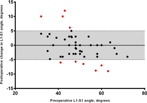 Scatterplot demonstrating relationship between preoperative lordosis and postoperative lordosis change at L1-S1. The grey shaded area represents ±5° compared to pre-treatment values. Patients with lordosis change > 5° are represented in red.