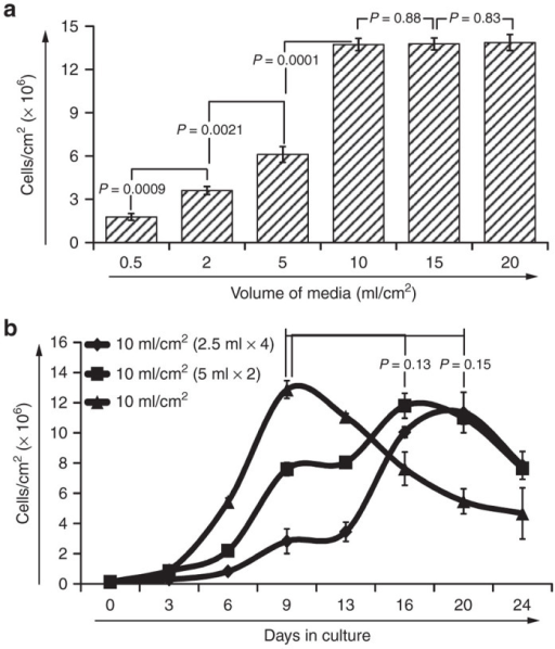 Identifying the optimal volume of medium to support maximal cell expansion. Panel (a) shows the maximum cell output per cm2 that was achieved in G-Rex devices that were seeded at an initial seeding density of 0.125 cells/cm2 and supplemented with different volumes of medium per cm2. Panel (b) shows the expansion of cultures that received a total of 10 ml medium/cm2 provided in (i) four increments of 2.5 ml/cm2, (ii) two increments of 5 ml/cm2, or (iii) 10 ml/cm2 up-front.