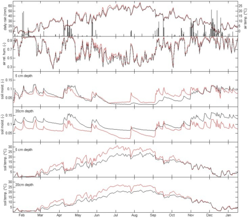 Time series of microclimate variables.Daily values of cumulated rainfall, average air temperature and relative humidity, soil temperature and water content measured at both 5 cm and 20 cm depths outside (OUT—red lines) and under the canopy of living (INS3—black lines) Genista aetnensis adult individuals. Data refer to 1 year of monitoring (January 2012 – January 2013).