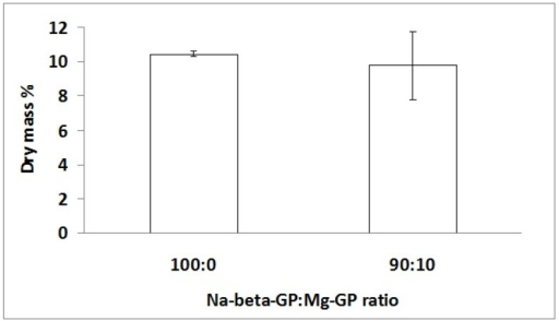 Dry mass percentage of chitosan/Na-β-GP (100:0) and chitosan/Na-β-GP/Mg-GP (90:10) hydrogels containing 2.5 mg/mL ALP after gelation for 1 day followed by incubation for 14 days in a simulated body fluid (SBF). Mean values are shown (n = 3). Error bars show standard deviation.