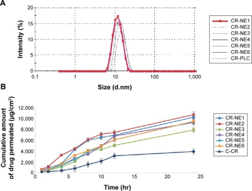 Comparative zeta size analysis and permeation study of selected CR-NEs.Notes: (A) Droplet size distribution analysis of selected curcumin-loaded nanoemulsions, CR-NE1, CR-NE2, CR-NE3, CR-NE4, CR-NE6, and CR-PLC; (B) comparative permeation profile of the same.Abbreviations: CR-NE, curcumin nanoemulsion; CR-PLC, curcumin placebo nanoemulsion; C-CR, crude curcumin solution in oil; hr, hour(s).