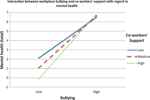 Interaction between workplace bullying and co-workers' support with regard to mental health (total). Note: Low = –1 SD below mean; medium = at mean; high = 1 SD above mean.